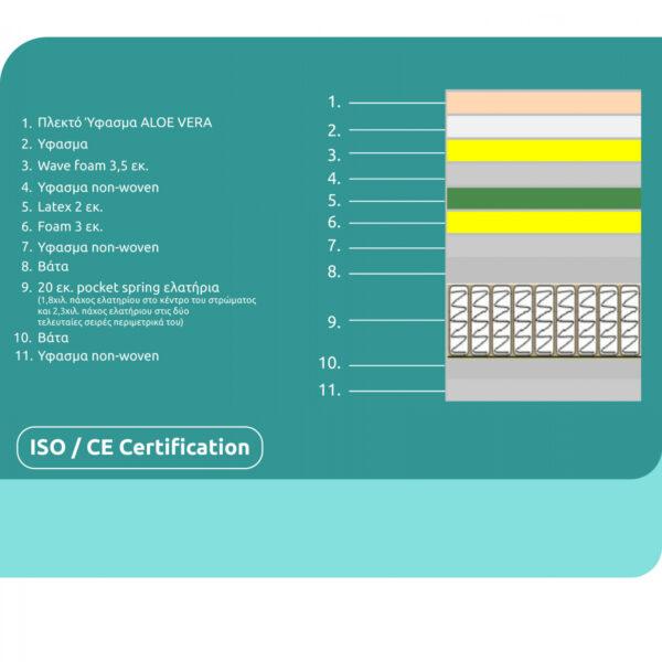 ΣΤΡΩΜΑ 160X200 ΑΝΩΣΤΡΩΜΑ ALOE VERA LATEX SUPER POCKET SPRING HM349.16(ROLL PACKING)